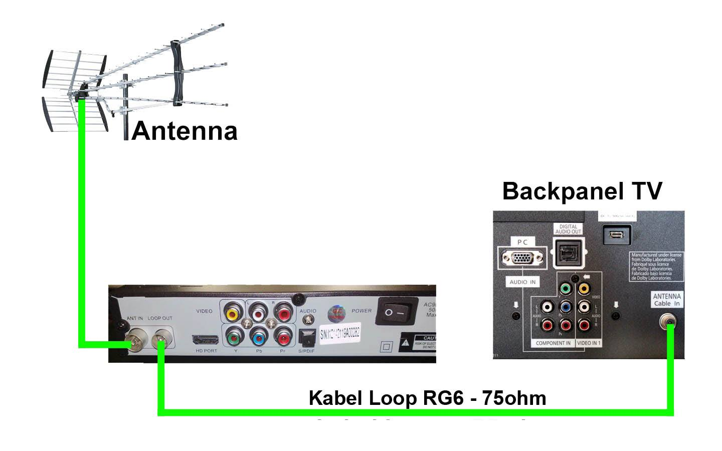 kabel antena loop out