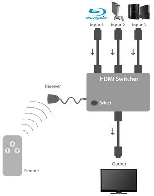 HDMI Switcher 3 Port 3